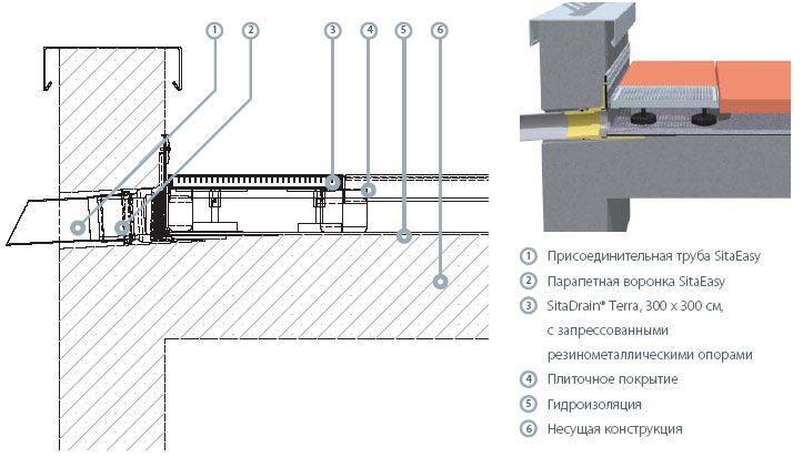Проникающая гидроизоляция для парапета лоджии. - ухаживаем з.